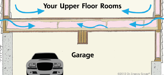 Garage Insulation In Omaha Lincoln